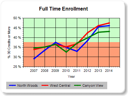 Data for Community Colleges