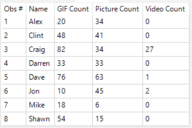 Most Gifs
