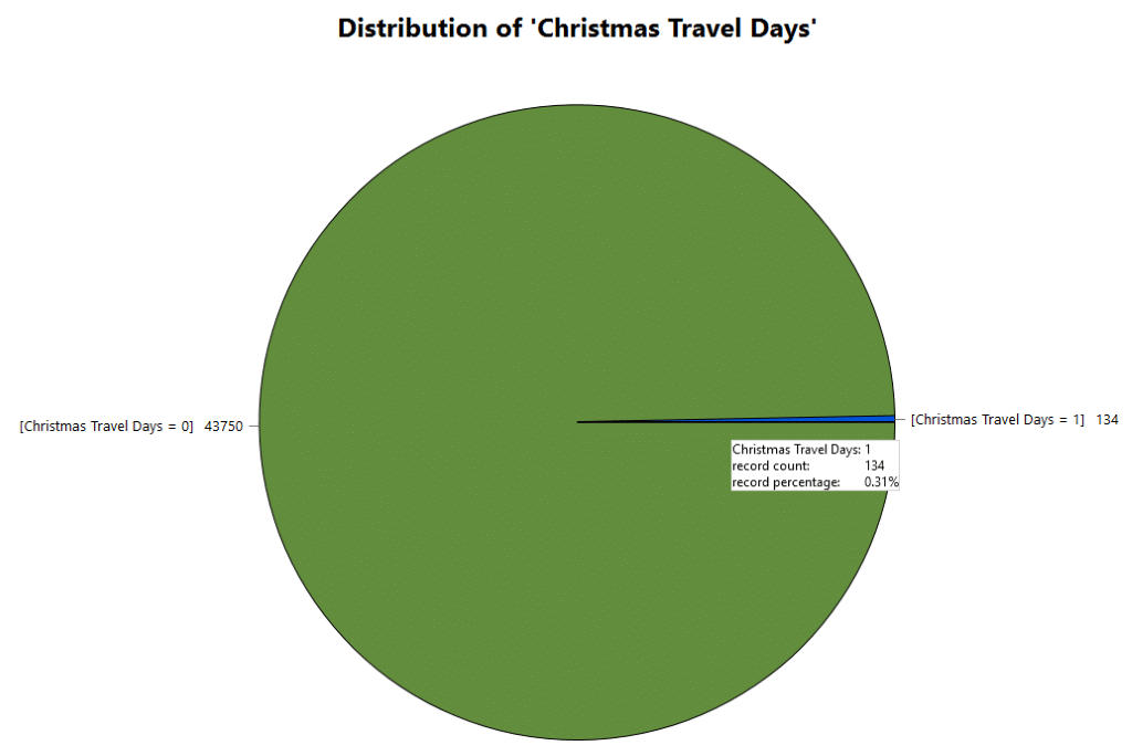 holiday deep dive recap and reflections christmas travel day records in predict