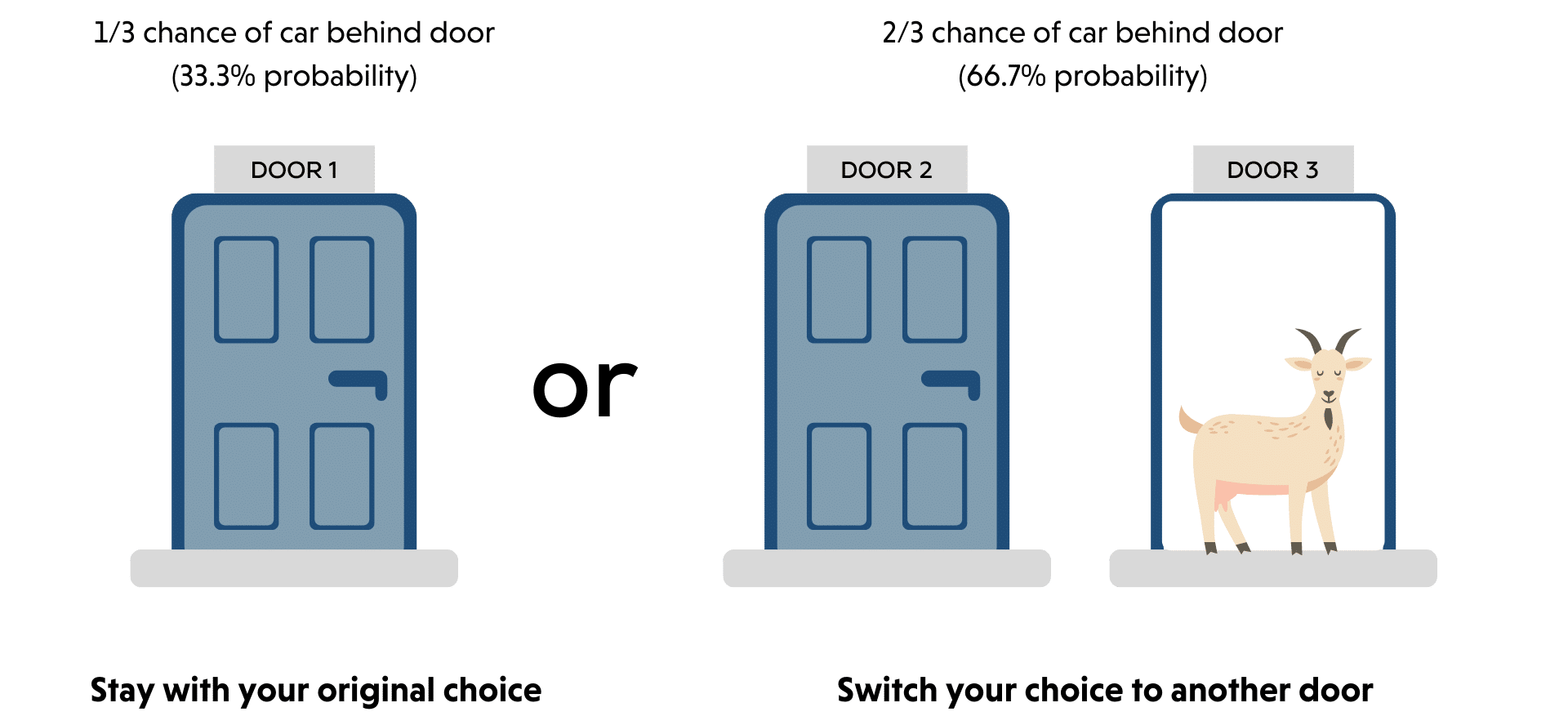 The Monty Hall Problem Probability of Changing Your Original Choice
