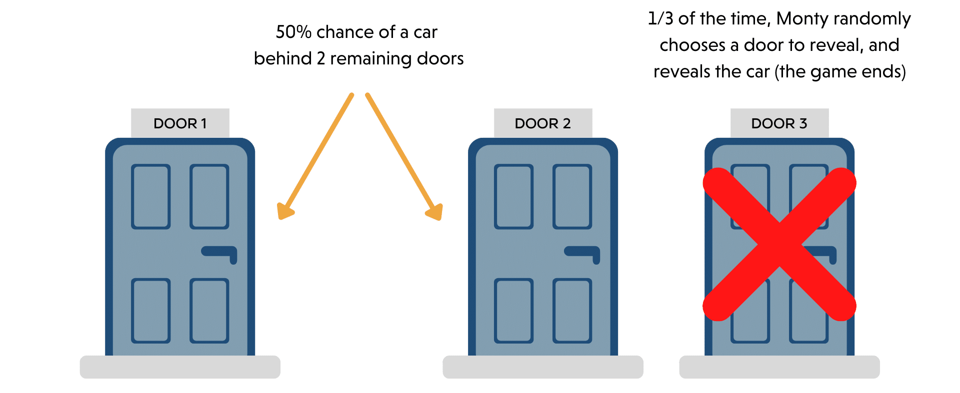 The Monty Hall Problem with Symmetric Information