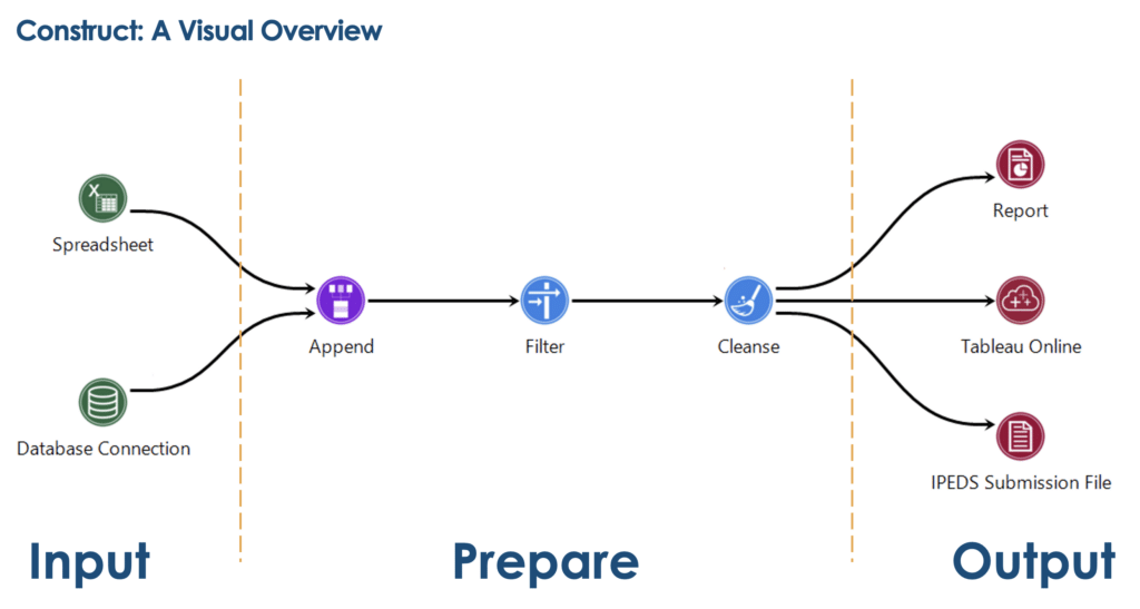 Construct Visual Overview Flow